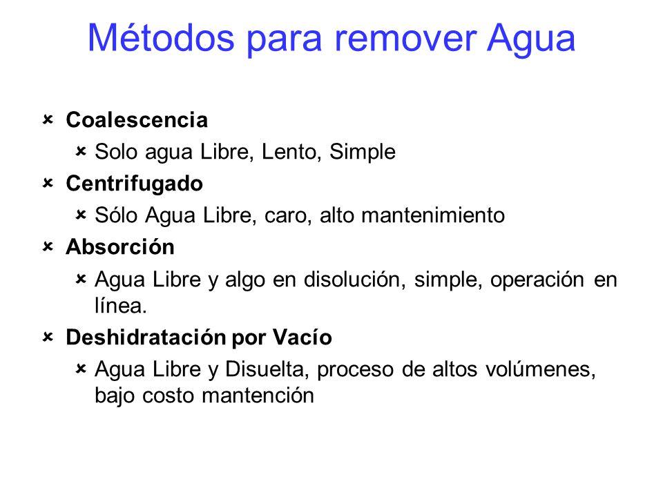 Métodos para remover Agua