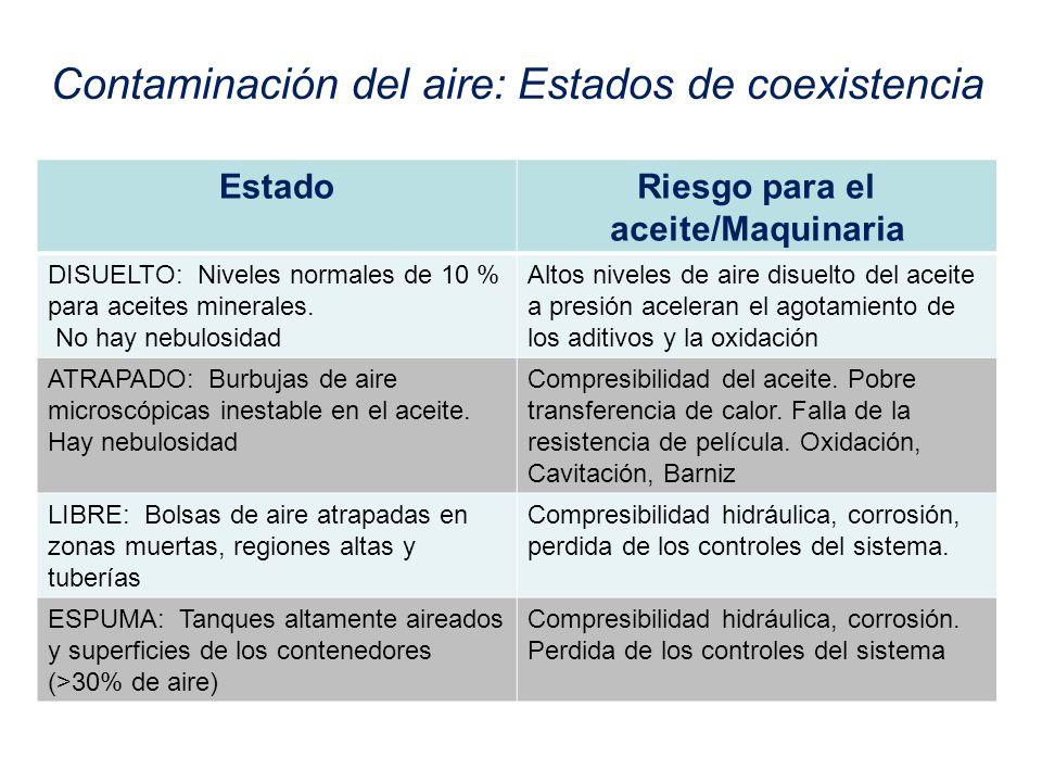 Contaminación del aire: Estados de coexistencia