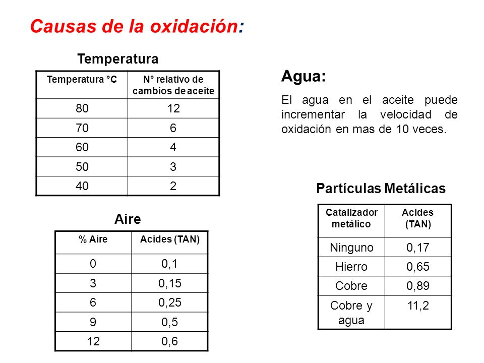 Causas de la oxidación:
