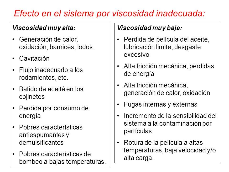 Efecto en el sistema por viscosidad inadecuada: