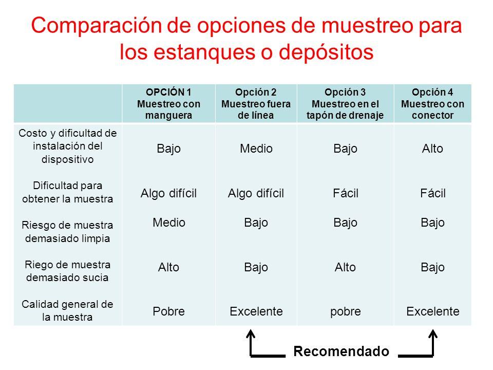 Comparación de opciones de muestreo para los estanques o depósitos