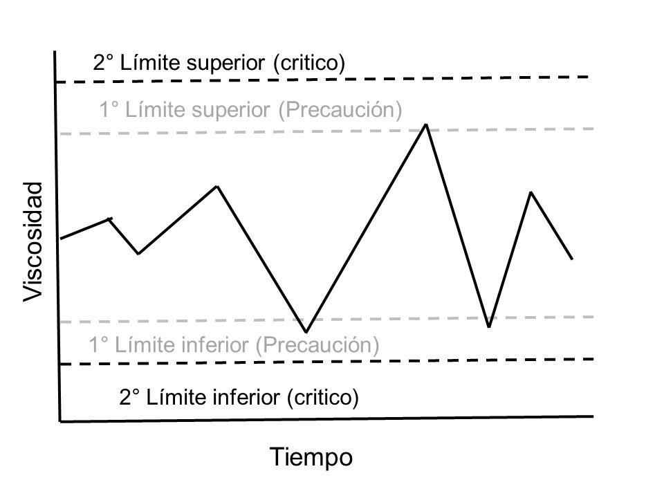 Viscosidad Tiempo 2° Límite superior (critico)