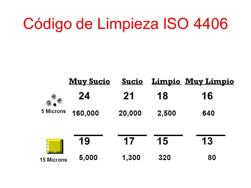 Código de Limpieza ISO 4406 24 21 18 16 19 17 15 13 Muy Sucio Sucio