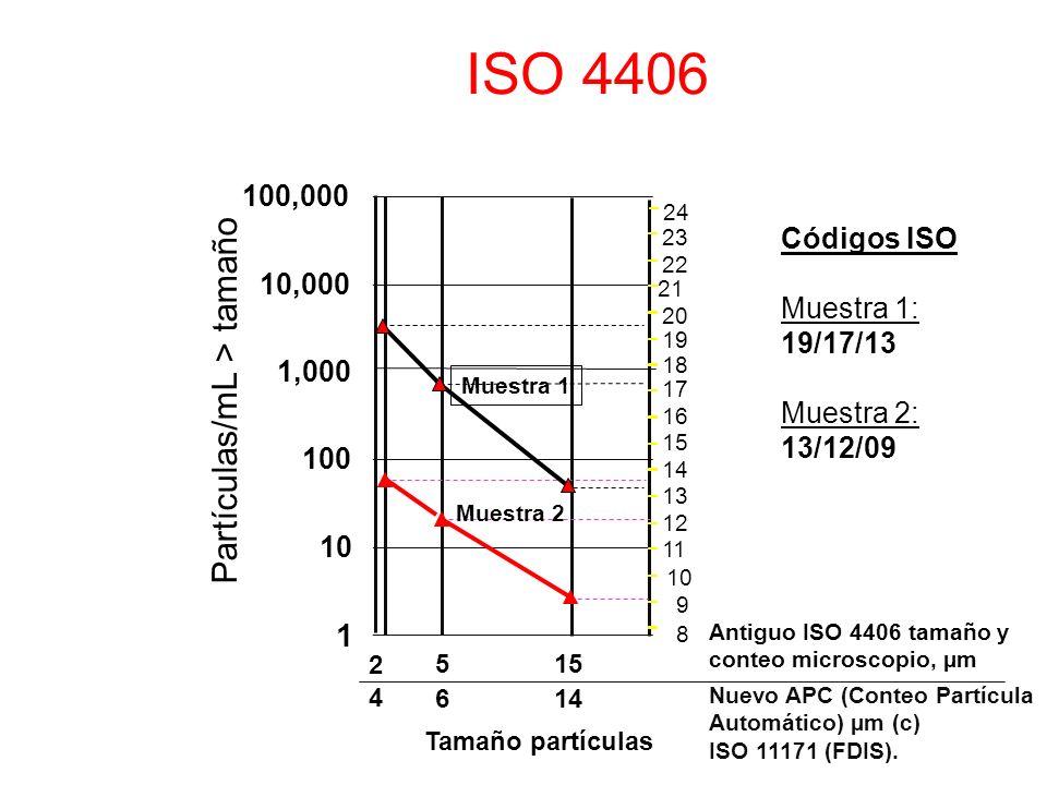 Partículas/mL > tamaño