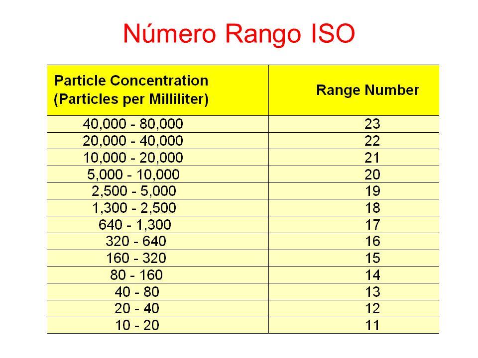 Número Rango ISO