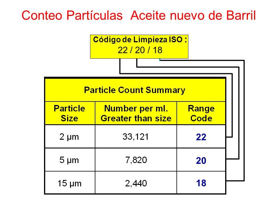 Conteo Partículas Aceite nuevo de Barril