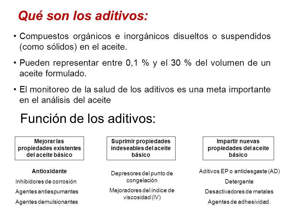 Función de los aditivos: