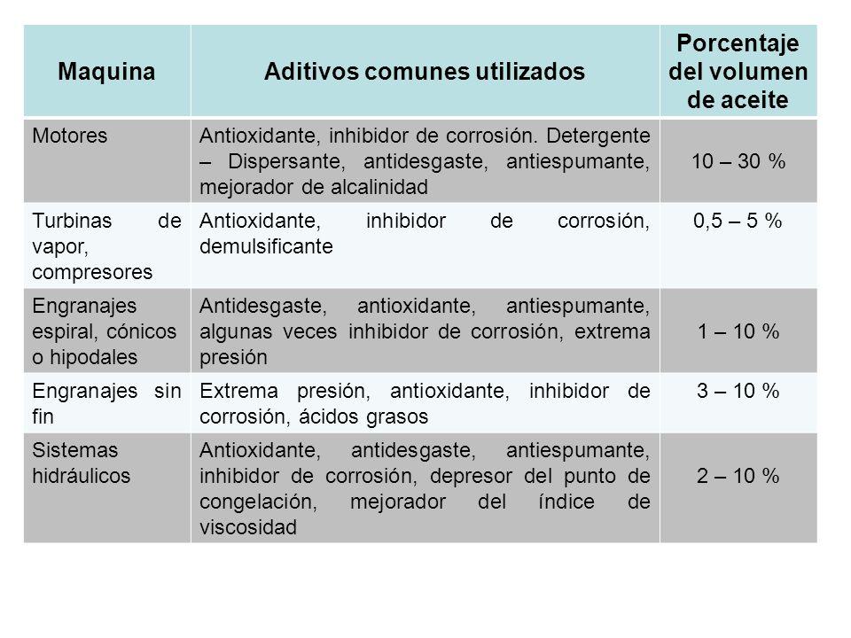 Aditivos comunes utilizados Porcentaje del volumen de aceite