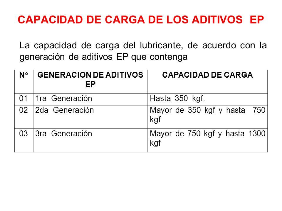 CAPACIDAD DE CARGA DE LOS ADITIVOS EP