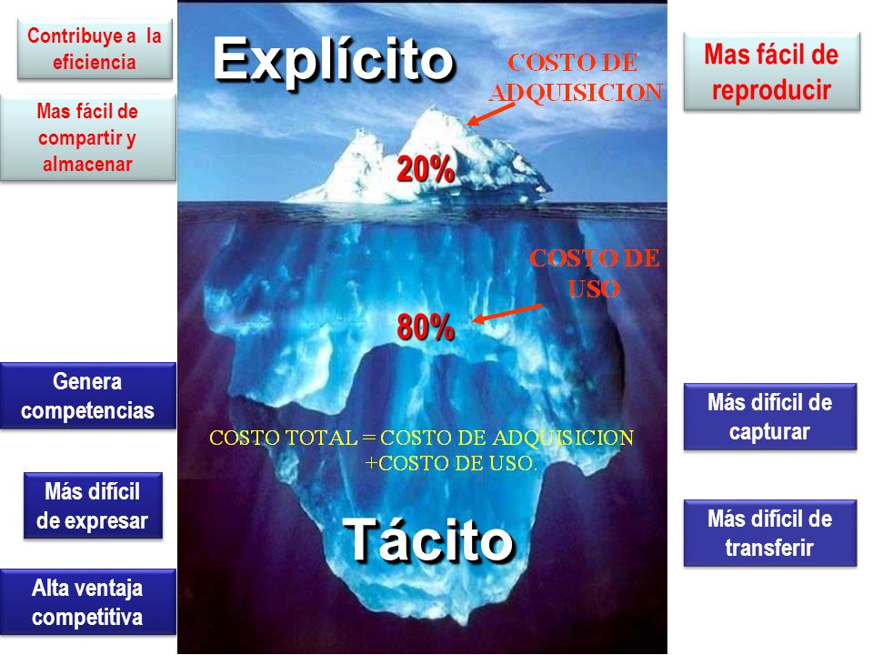Explícito Tácito 20% 80% Mas fácil de reproducir Genera competencias