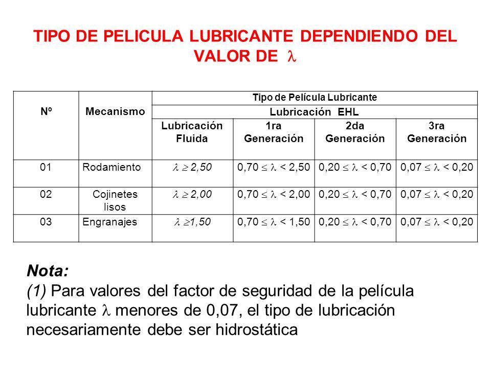 TIPO DE PELICULA LUBRICANTE DEPENDIENDO DEL VALOR DE 