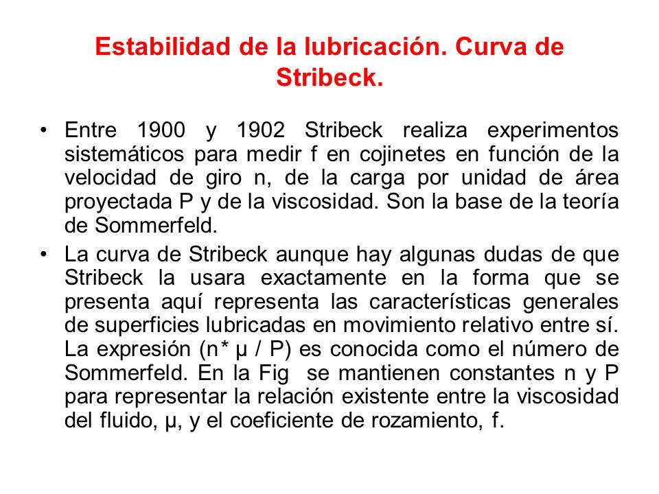 Estabilidad de la lubricación. Curva de Stribeck.