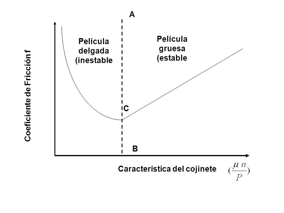 Película gruesa (estable Película delgada (inestable