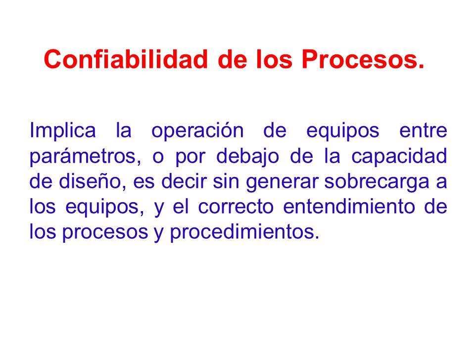 Confiabilidad de los Procesos.