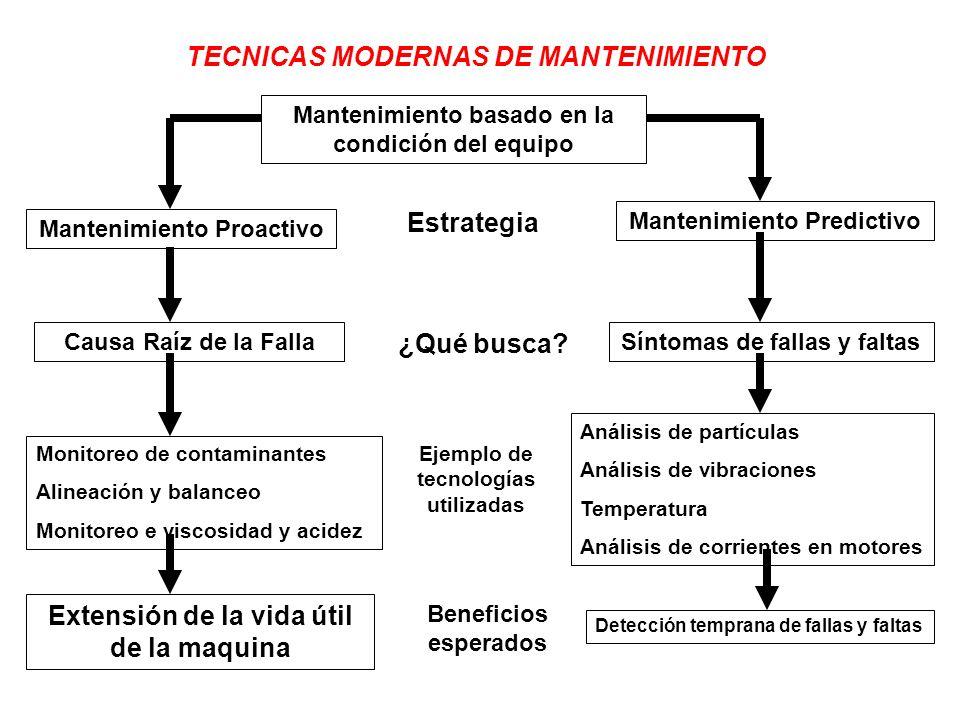 TECNICAS MODERNAS DE MANTENIMIENTO