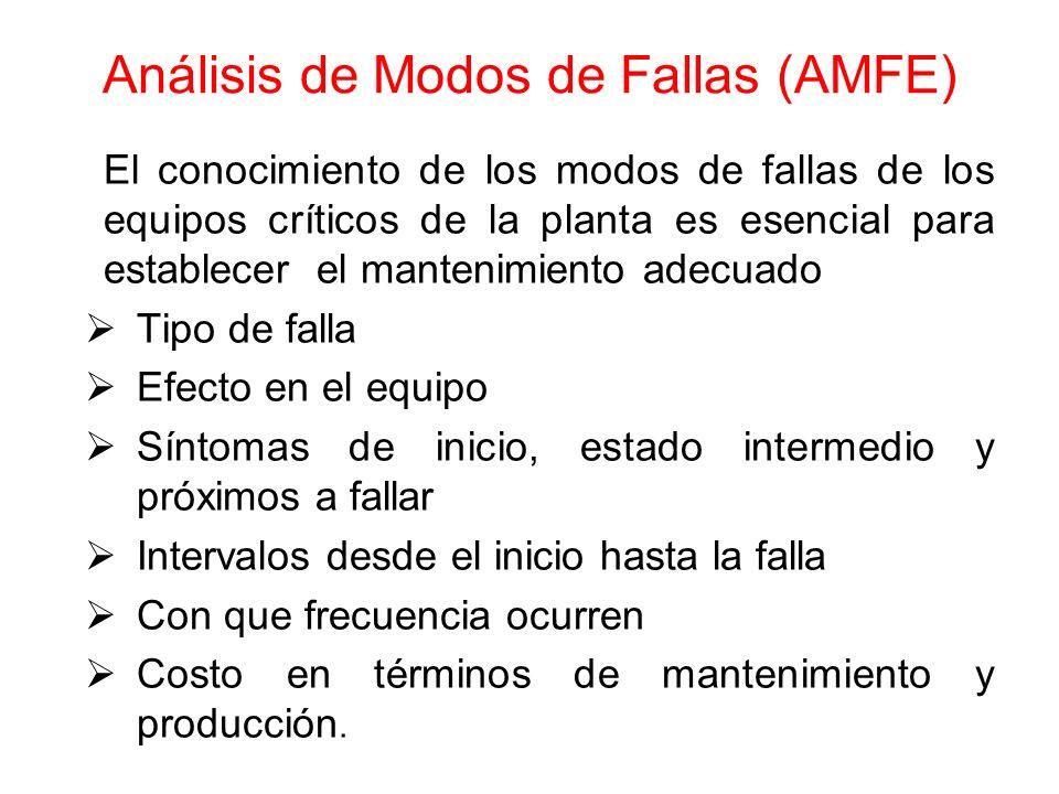 Análisis de Modos de Fallas (AMFE)