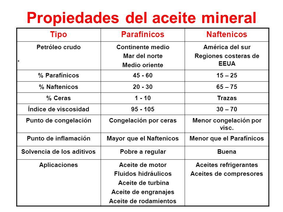 Propiedades del aceite mineral