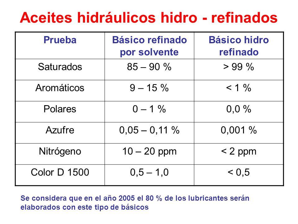 Aceites hidráulicos hidro - refinados