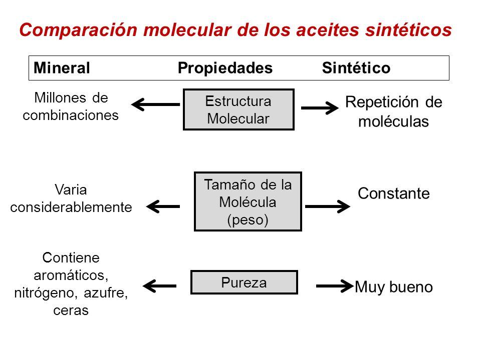 Comparación molecular de los aceites sintéticos