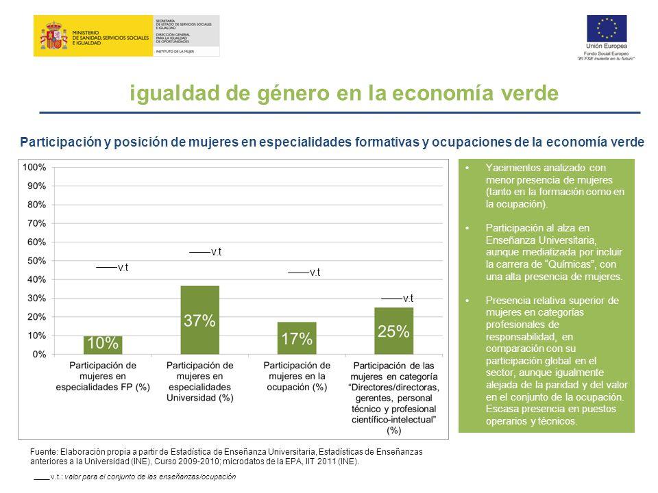 igualdad de género en la economía verde