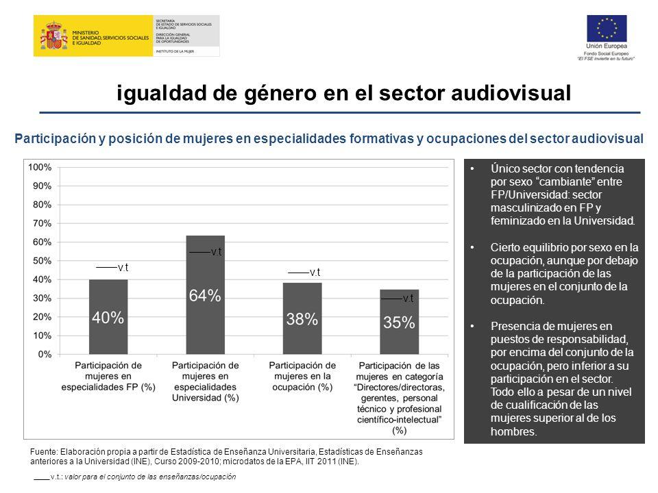 igualdad de género en el sector audiovisual