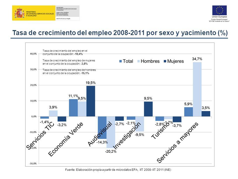 Tasa de crecimiento del empleo 2008-2011 por sexo y yacimiento (%)