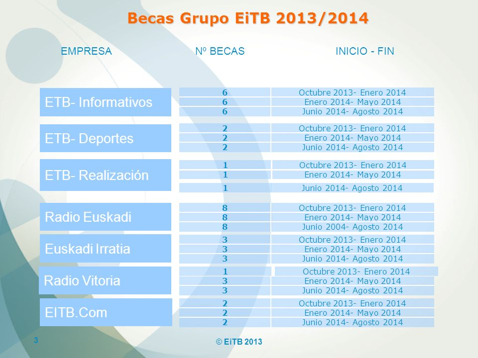 Becas Grupo EiTB 2013/2014 ETB- Informativos ETB- Deportes
