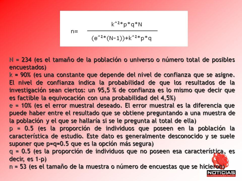 N = 234 (es el tamaño de la población o universo o número total de posibles encuestados)