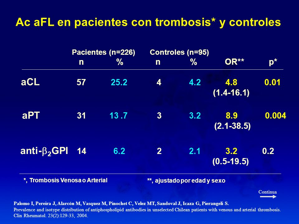 Ac aFL en pacientes con trombosis* y controles
