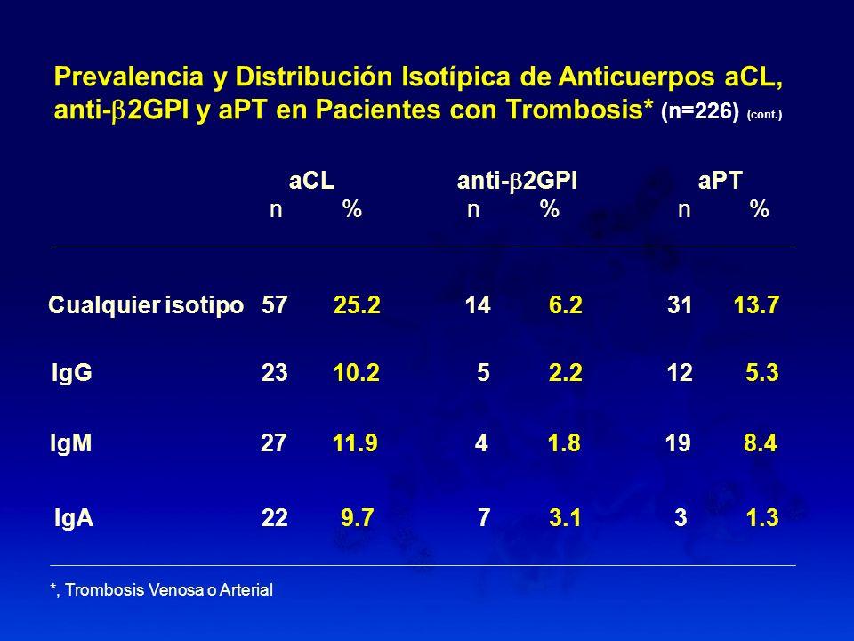 Prevalencia y Distribución Isotípica de Anticuerpos aCL,