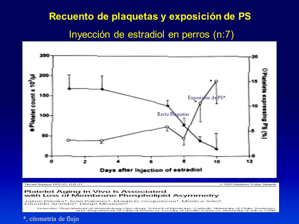 Recuento de plaquetas y exposición de PS