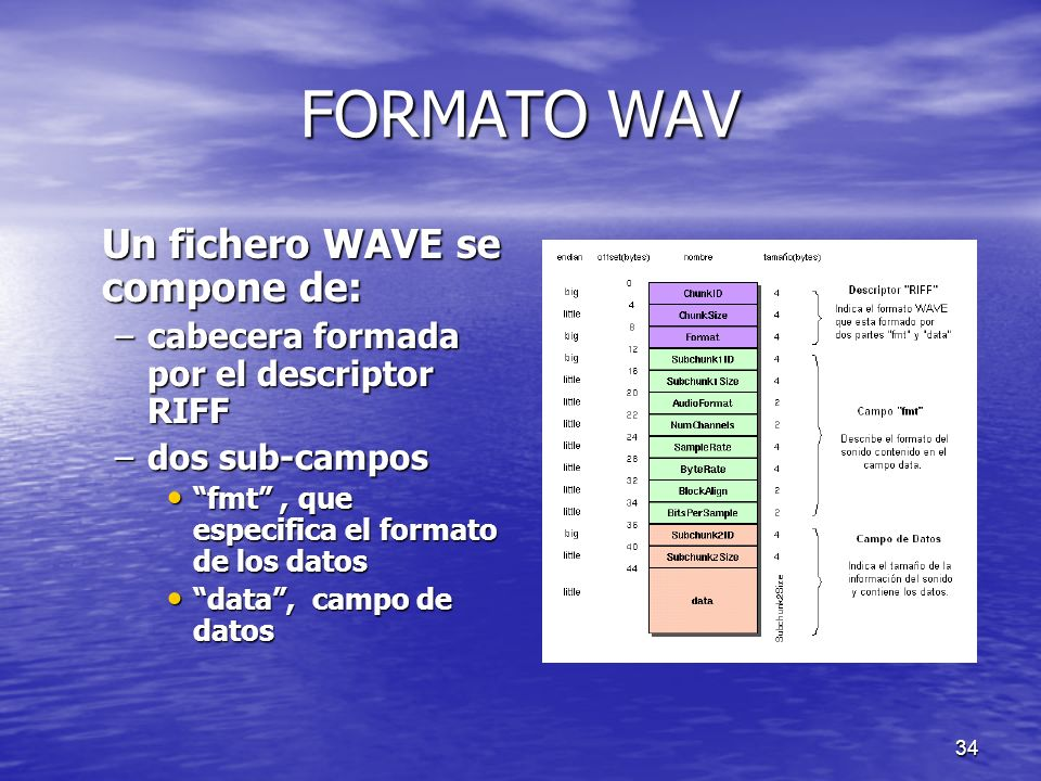 FORMATO WAV Un fichero WAVE se compone de: