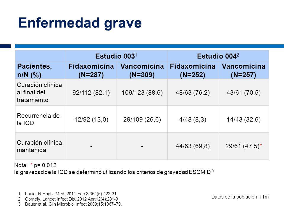 Enfermedad grave Estudio 0031 Estudio 0042 Pacientes, n/N (%)