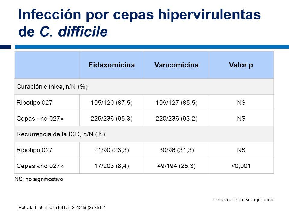 Infección por cepas hipervirulentas de C. difficile