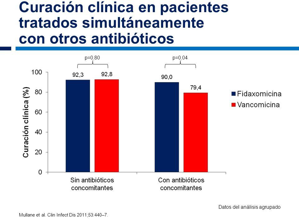 Curación clínica en pacientes tratados simultáneamente con otros antibióticos