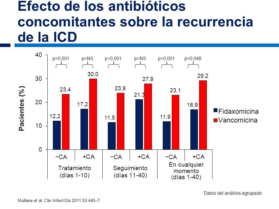 Efecto de los antibióticos concomitantes sobre la recurrencia de la ICD