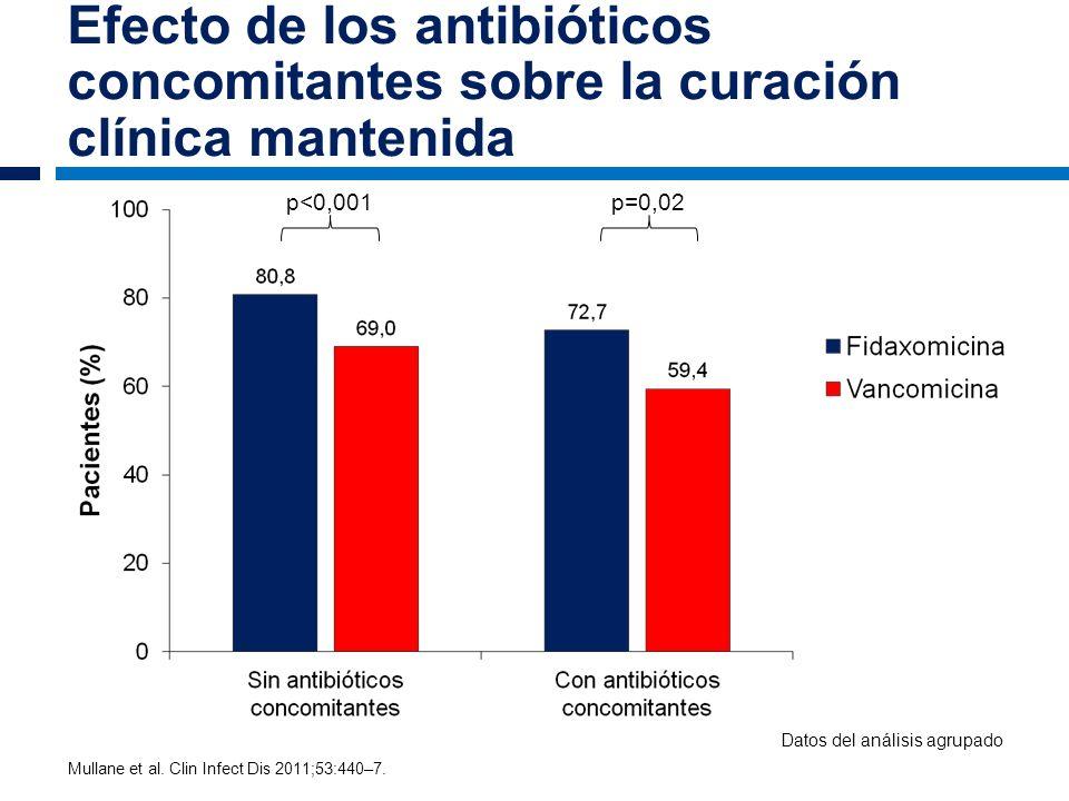 Efecto de los antibióticos concomitantes sobre la curación clínica mantenida