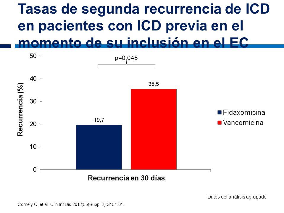 Tasas de segunda recurrencia de ICD en pacientes con ICD previa en el momento de su inclusión en el EC