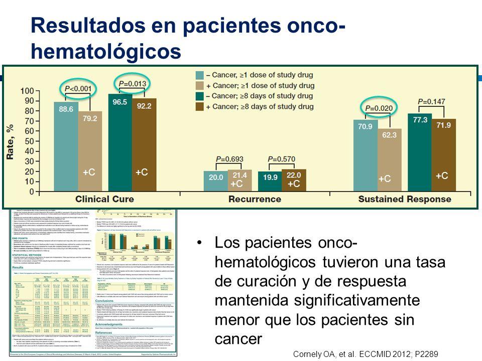 Resultados en pacientes onco-hematológicos