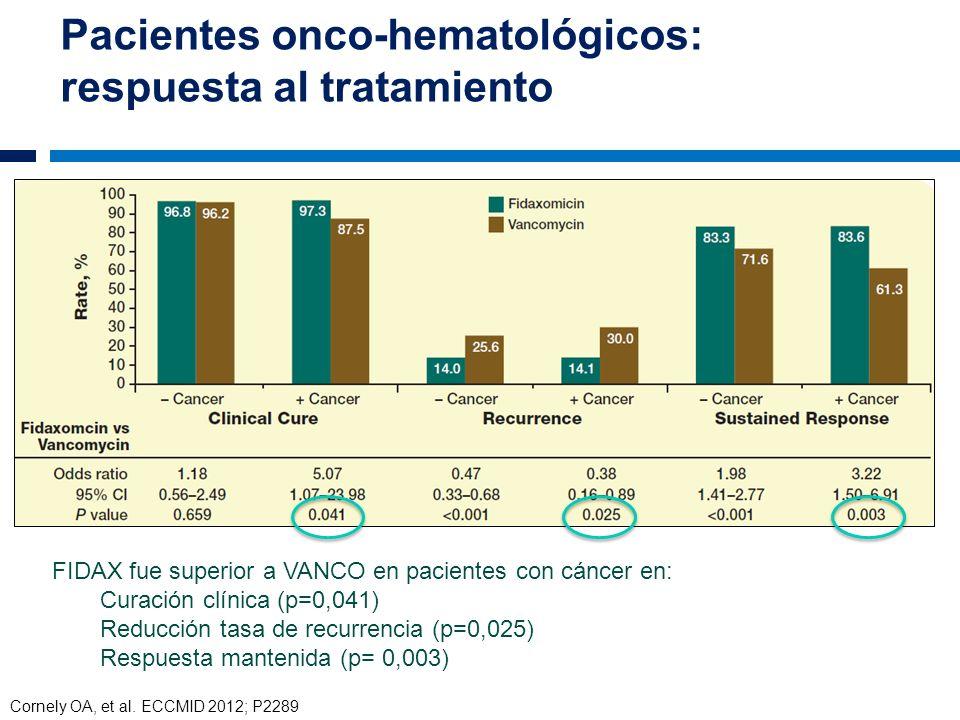Pacientes onco-hematológicos: respuesta al tratamiento
