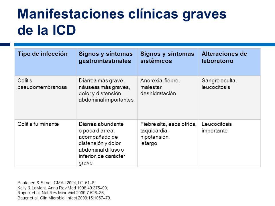 Manifestaciones clínicas graves de la ICD