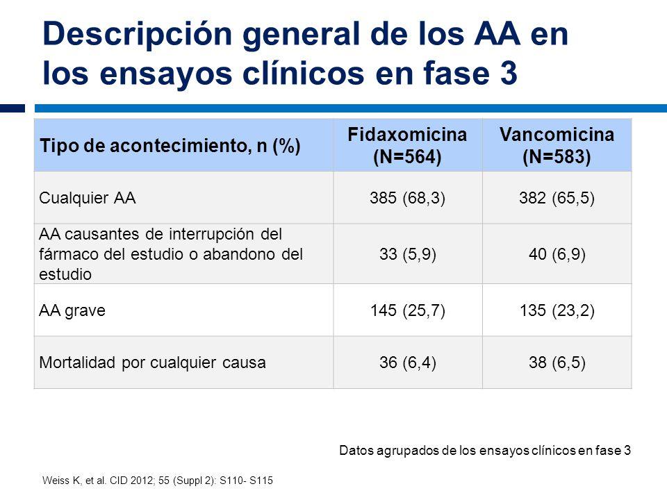 Descripción general de los AA en los ensayos clínicos en fase 3