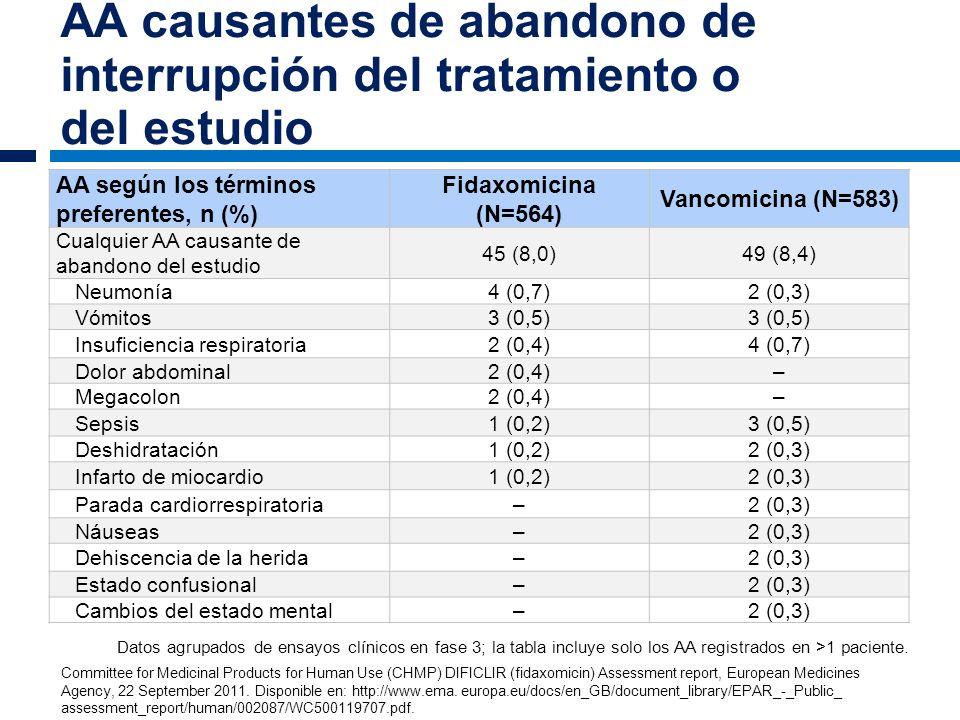 AA causantes de abandono de interrupción del tratamiento o del estudio