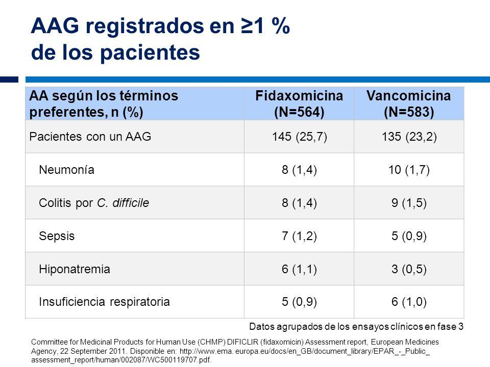 AAG registrados en ≥1 % de los pacientes