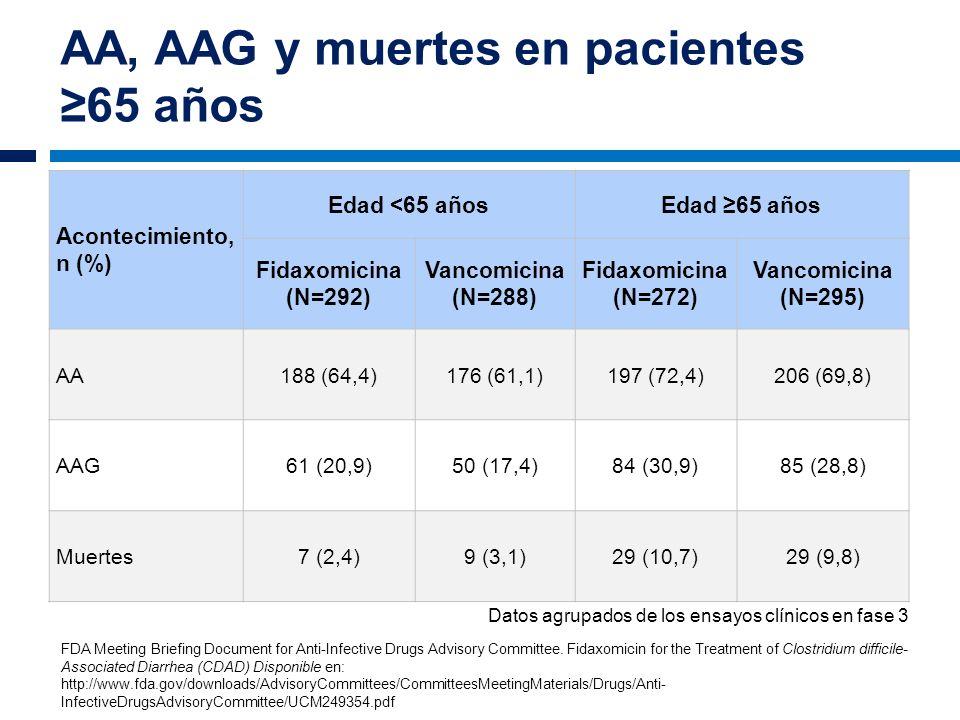 AA, AAG y muertes en pacientes ≥65 años