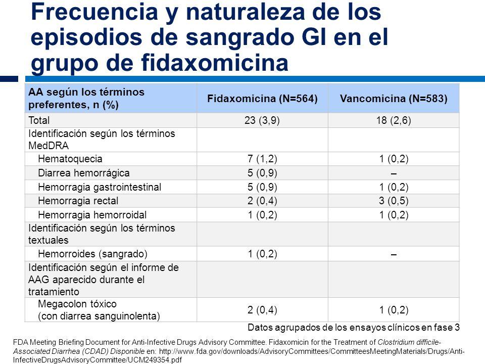 Frecuencia y naturaleza de los episodios de sangrado GI en el grupo de fidaxomicina