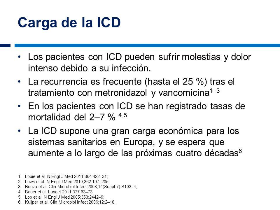 Carga de la ICD Los pacientes con ICD pueden sufrir molestias y dolor intenso debido a su infección.