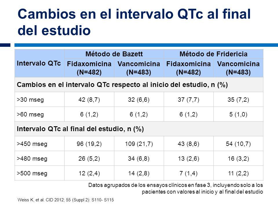 Cambios en el intervalo QTc al final del estudio