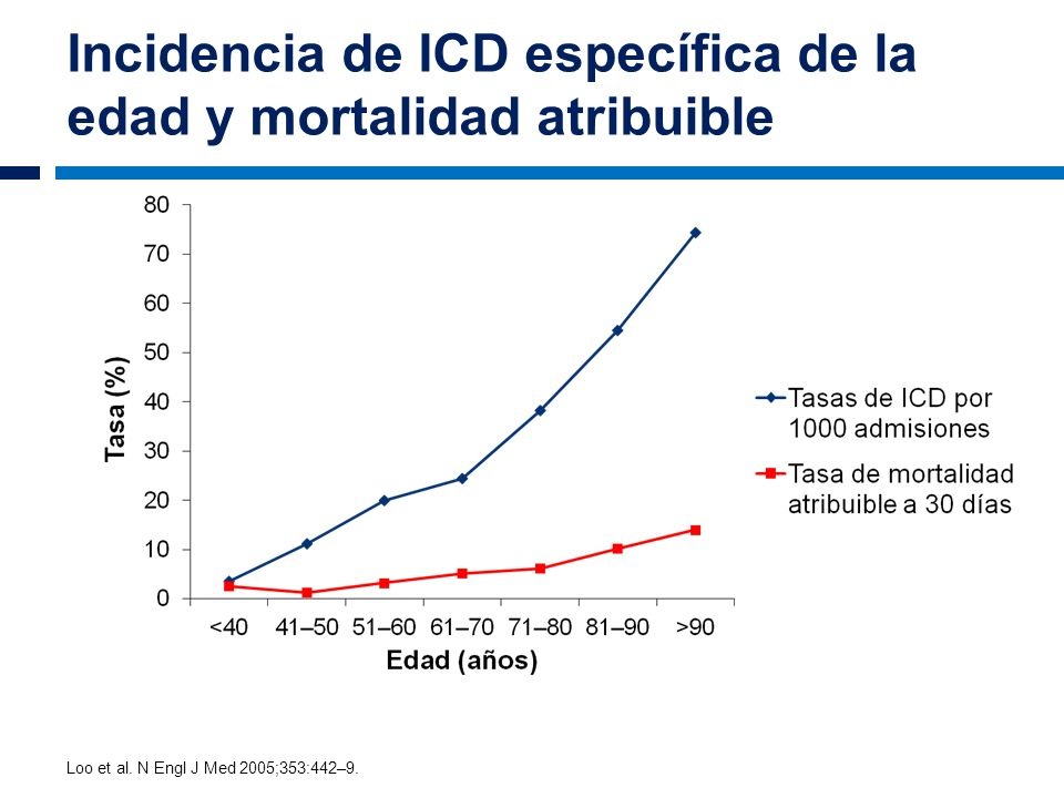 Incidencia de ICD específica de la edad y mortalidad atribuible