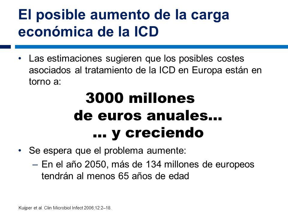 El posible aumento de la carga económica de la ICD